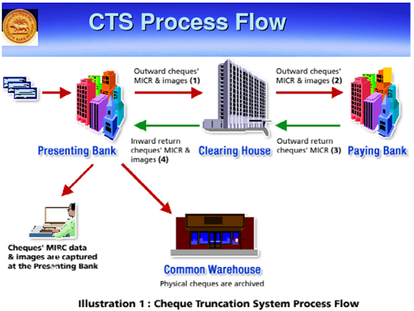 Cheque Truncation System Process Flow