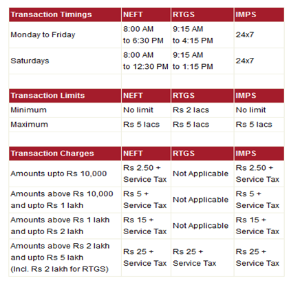 NEFT & RTGS Charges